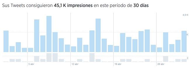 impresiones tweets